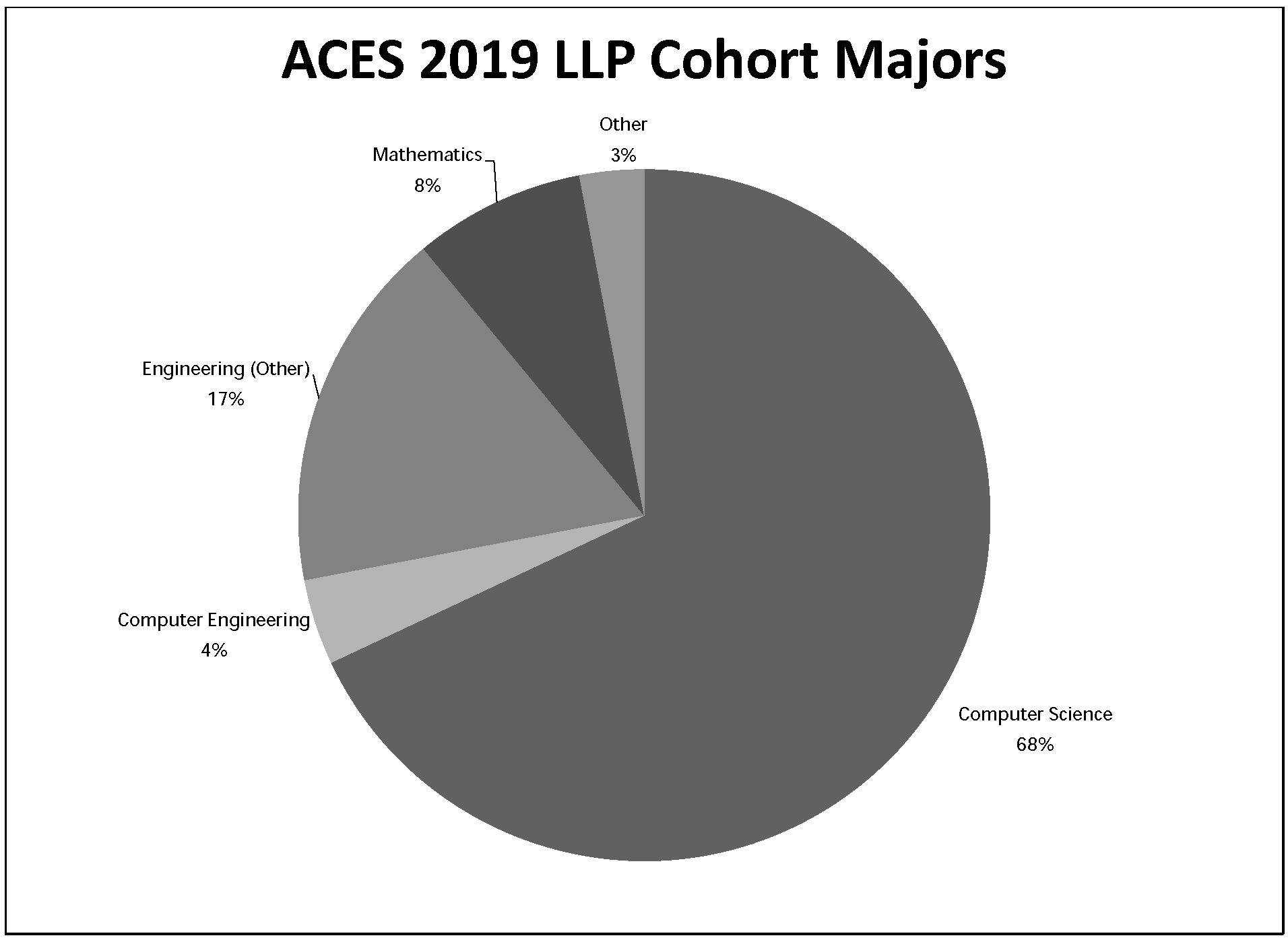 2019 LLP Cohort Majors by Percentage